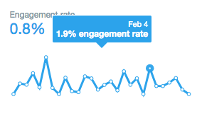 engagement statistic twitter